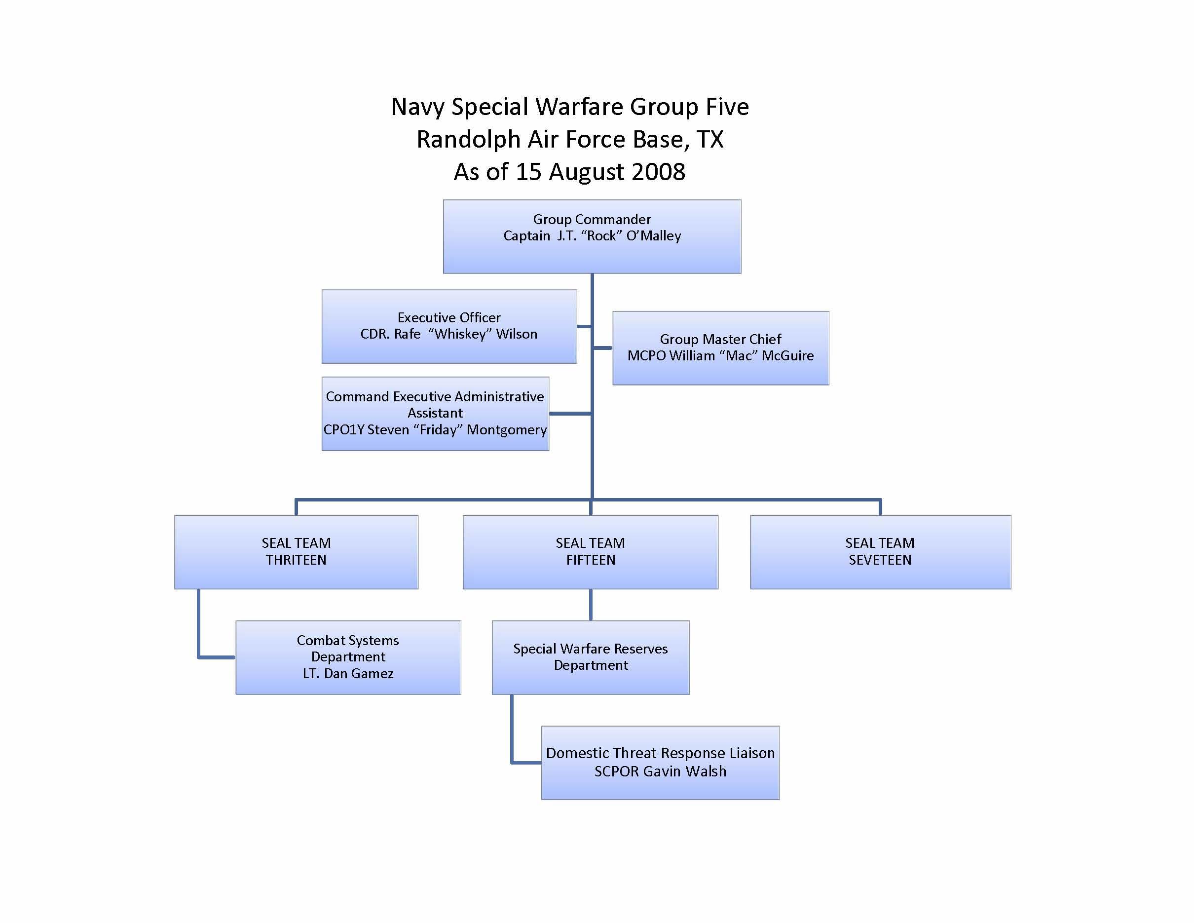 Org_NSPWG5 Chart